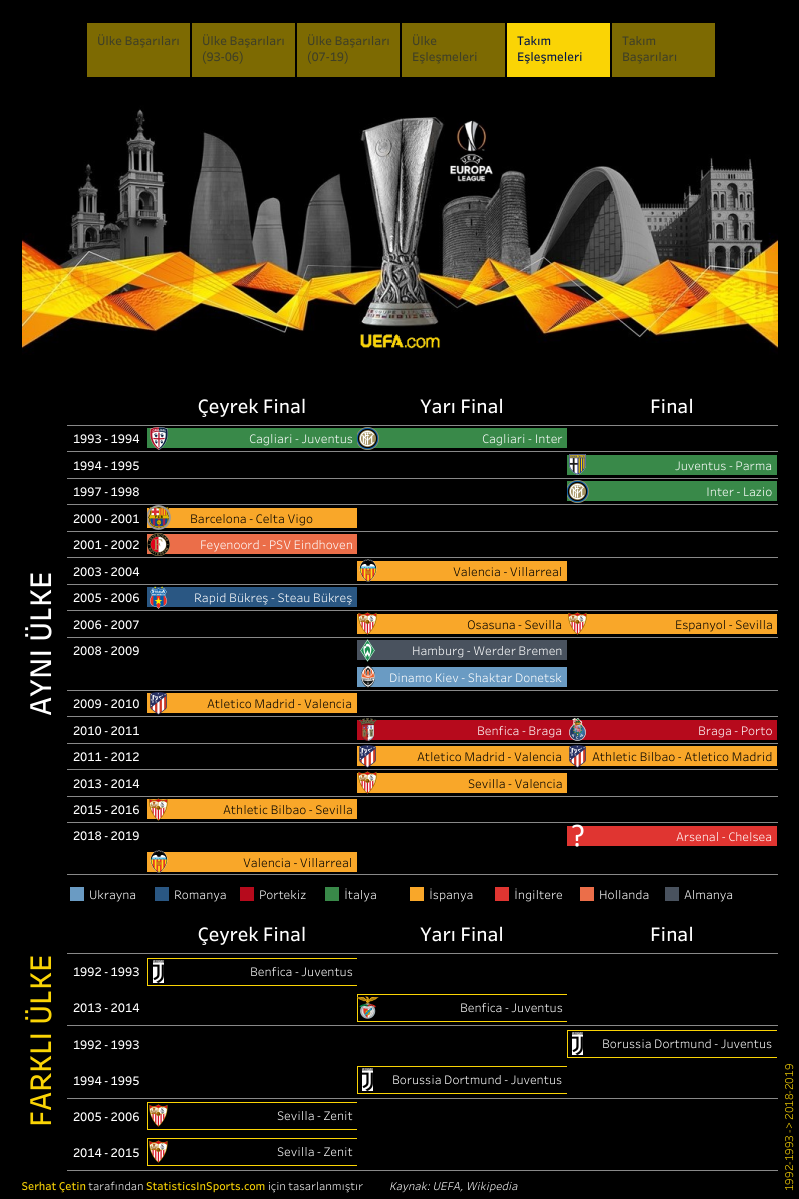 UEFA Avrupa Ligi, takım eşleşmeleri (İstatistik ve Görsel: Serhat Çetin)