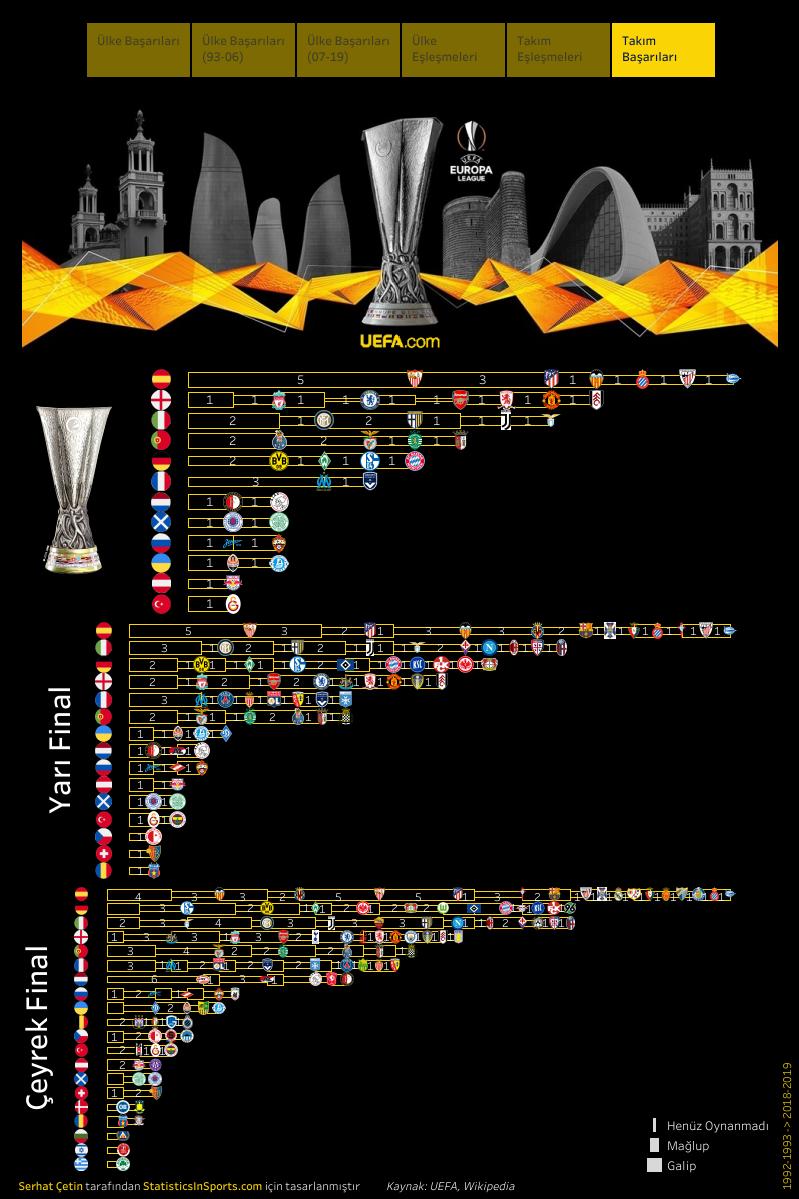 UEFA Avrupa Ligi, takım başarıları (İstatistik ve Görsel: Serhat Çetin)