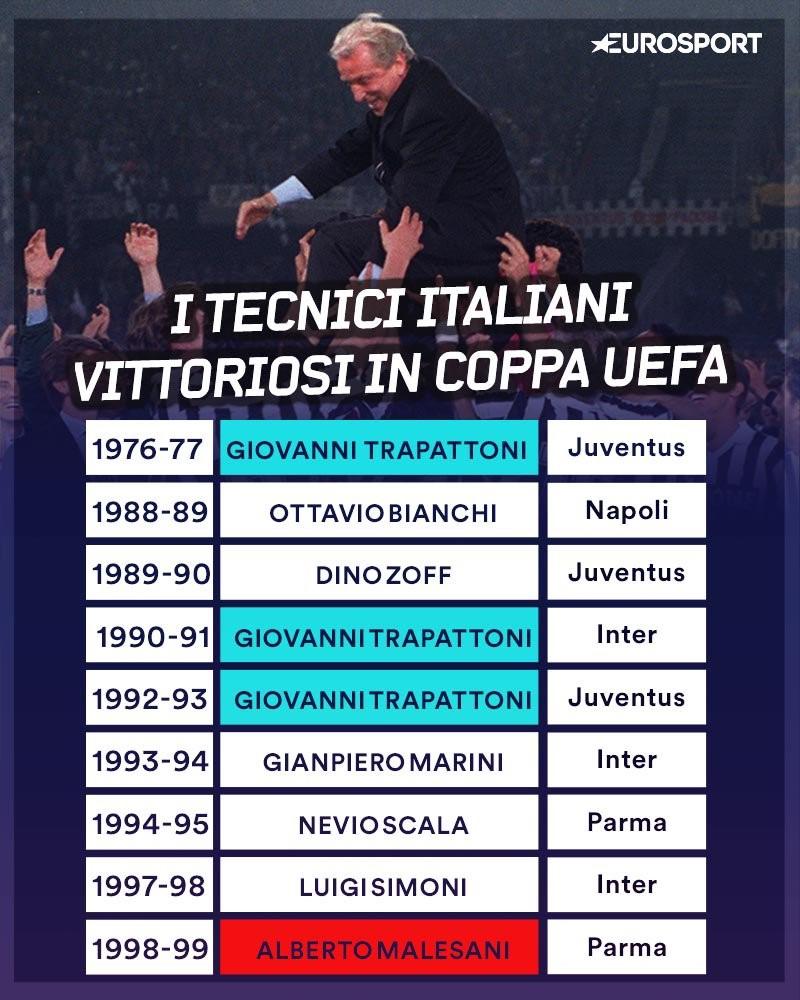 Visual Tecnici Italiani Vincitori in Europa League