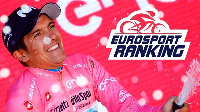 Eurosport Ranking : Le Giro chamboule tout, sauf Alaphilippe