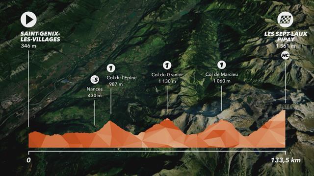 Enfin l'heure des grimpeurs : le profil de la 7e étape