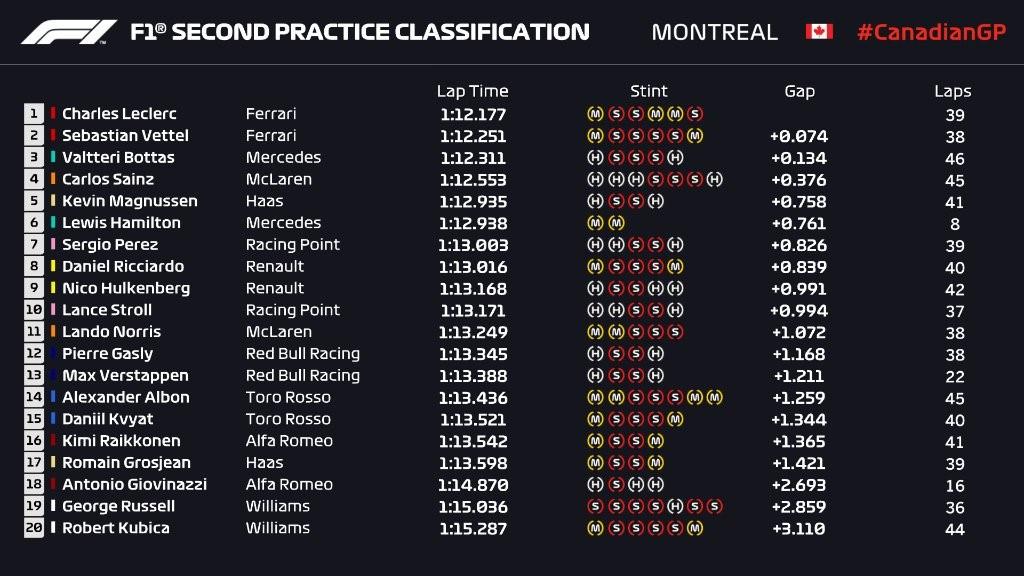 Essais libres 2 du Grand Prix du Canada 2019