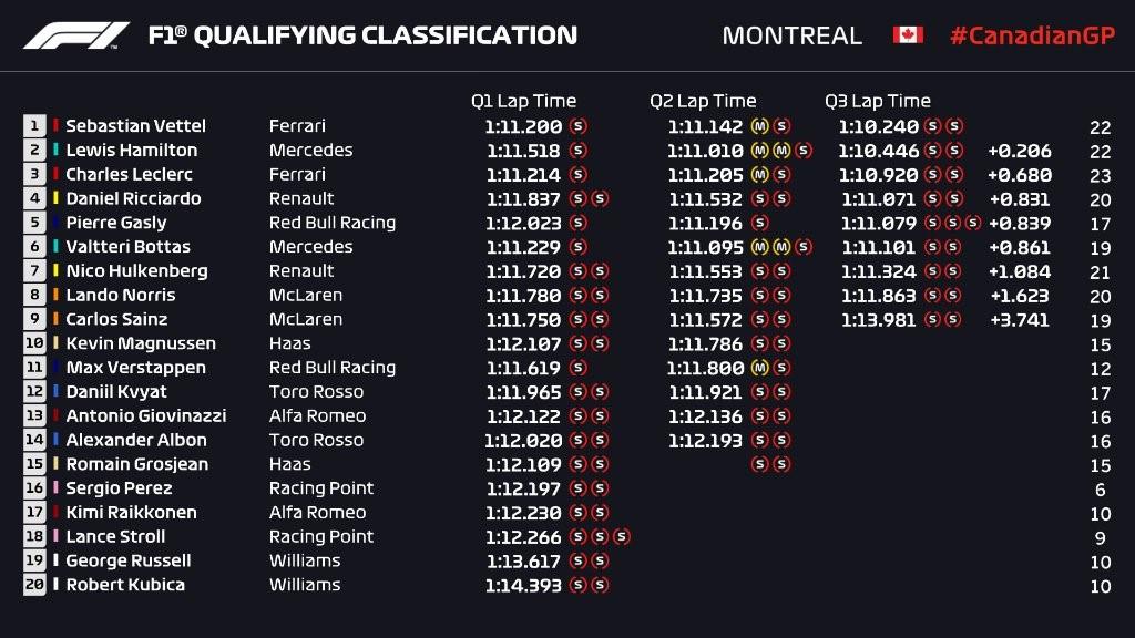 Q3 du Grand Prix du Canada 2019