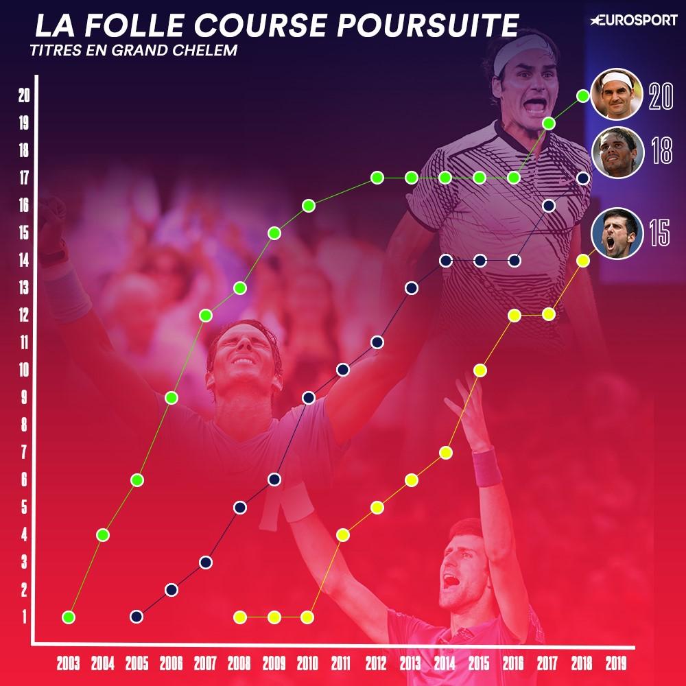 Federer - Nadal - Djokovic, la folle course poursuite en Grand Chelem