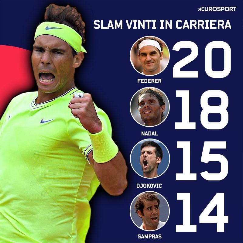 L'incredibile corsa al record di Slam tra Federer, Nadal e Djokovic