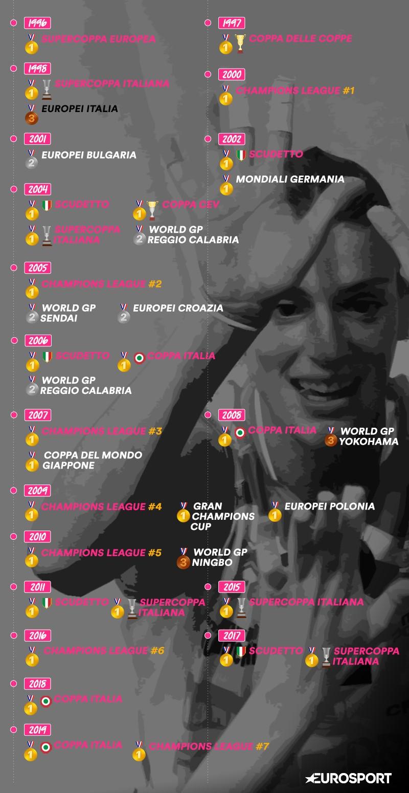 L'infinito palmares di Francesca Piccinini