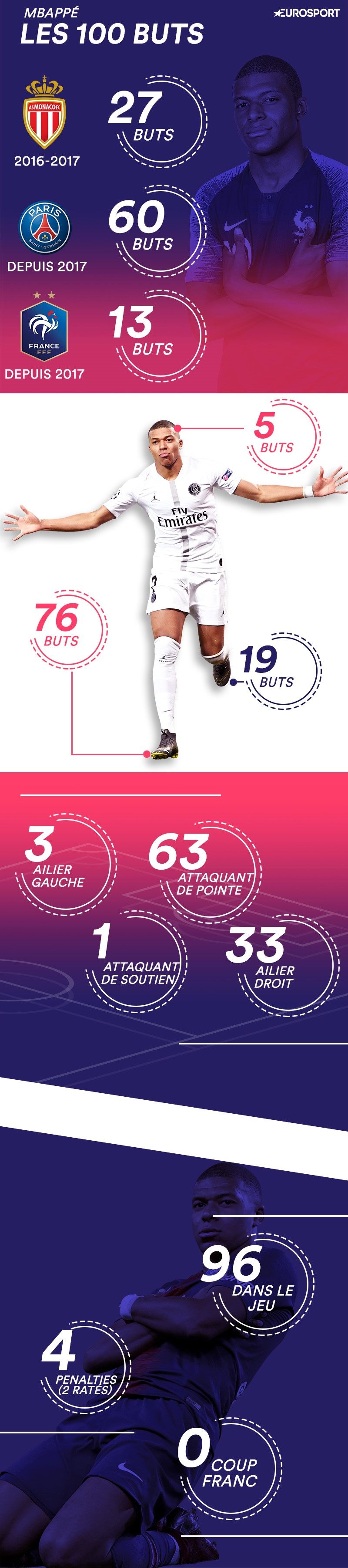 Les 100 buts de Mbappé