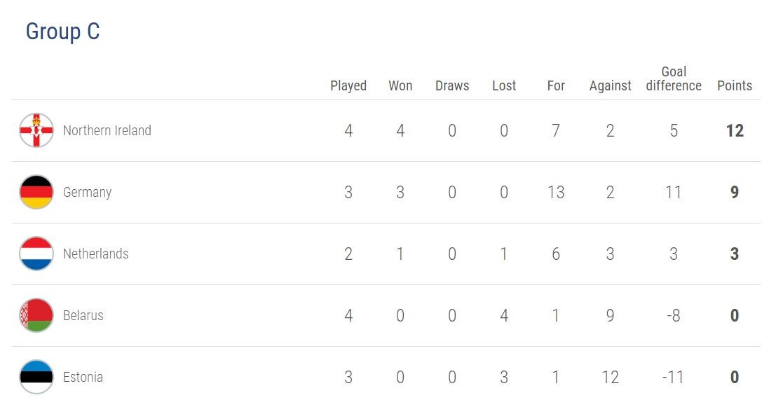 Euro 2020 qualification: Group C