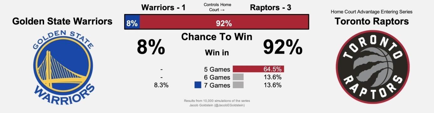 Golden State Warriors vs Toronto Raptors kazanma oranları (BBall Index)