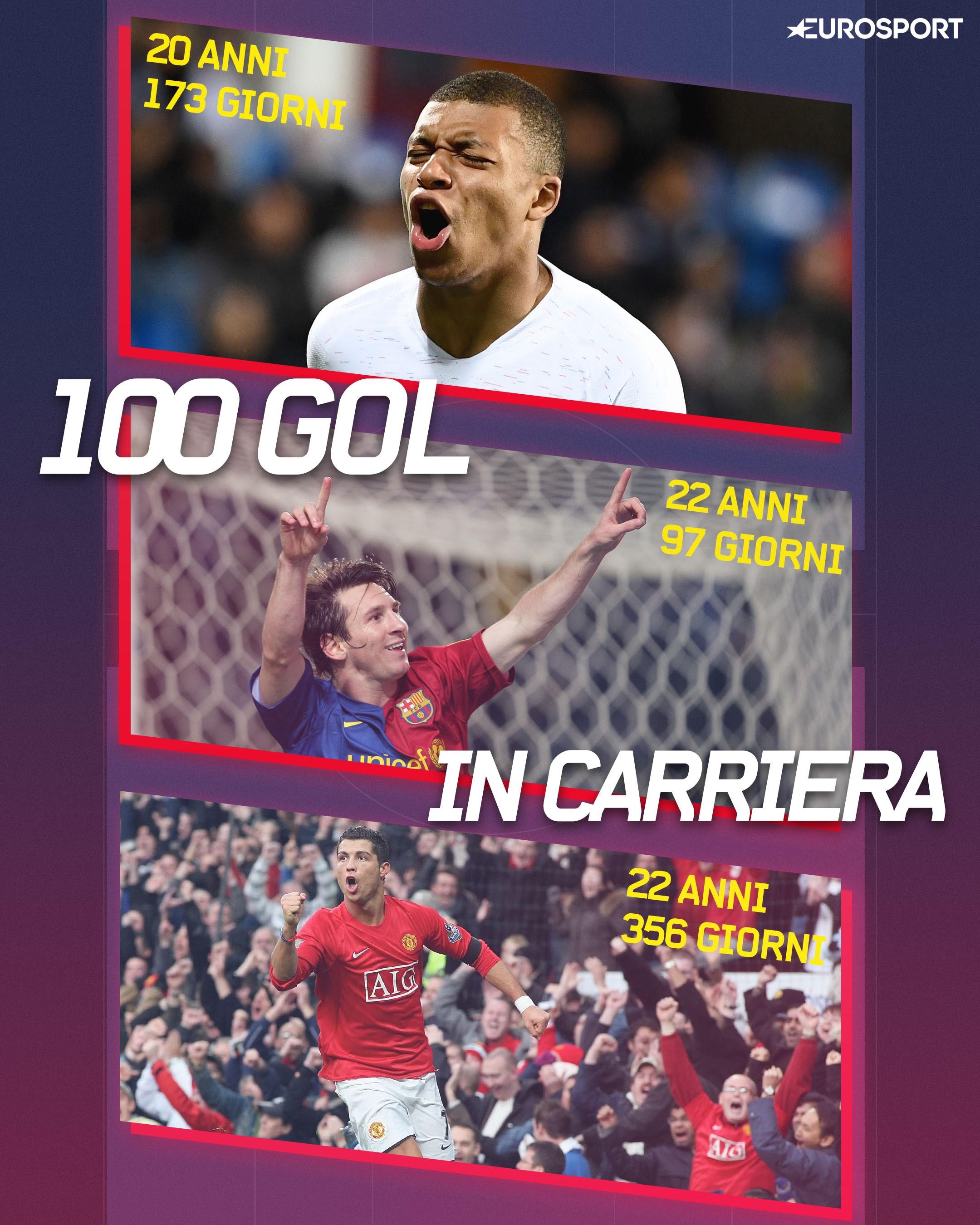 Mbappè 100 gol prima di Messi e Ronaldo