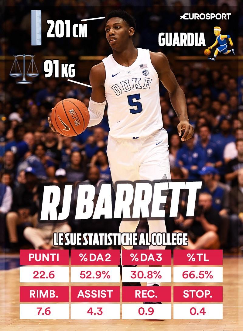 RJ Barrett, le sue statistiche al college con l'Università di Duke