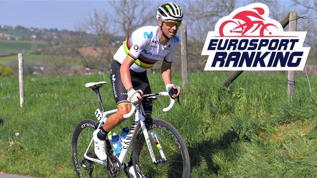 Eurosport Ranking : Valverde retrouve le podium, Alaphilippe garde la tête