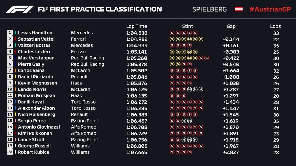 Essais libres 1 du Grand Prix d'Autriche 2019