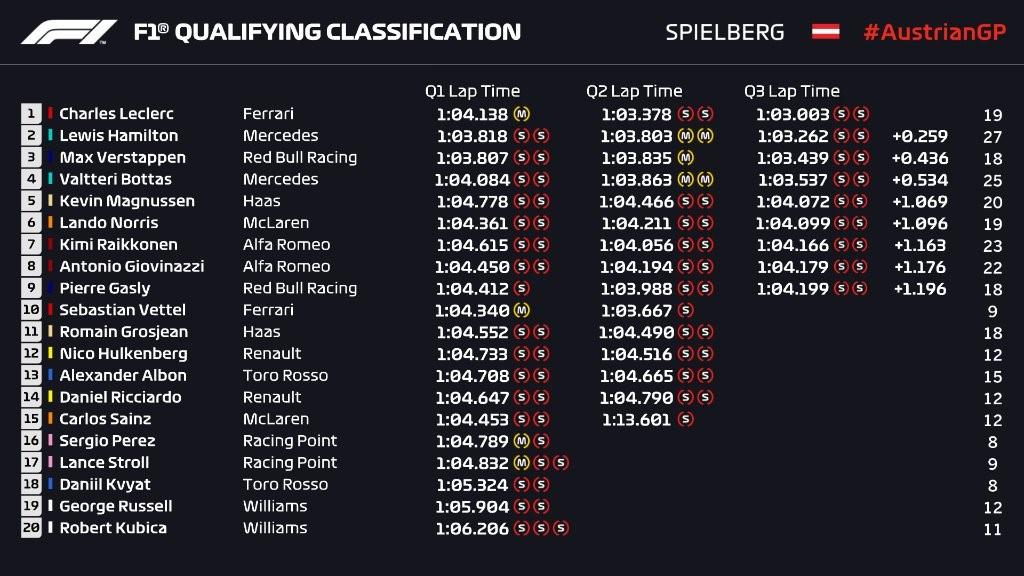 Q3 - Grand Prix d'Autriche 2019