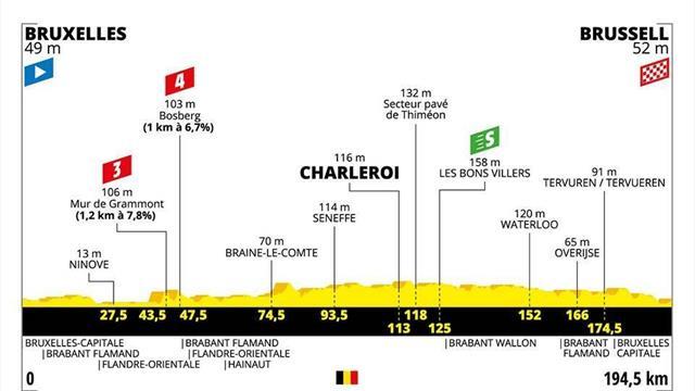 Le profil de la 1re étape : Grammont et le Bosberg... mais une arrivée pour sprinteurs