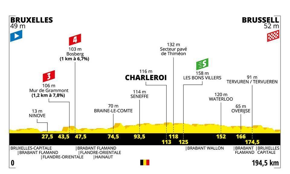Le profil de la 1re étape du Tour de France 2019