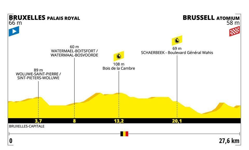 Le profil de la 2e étape du Tour de France 2019