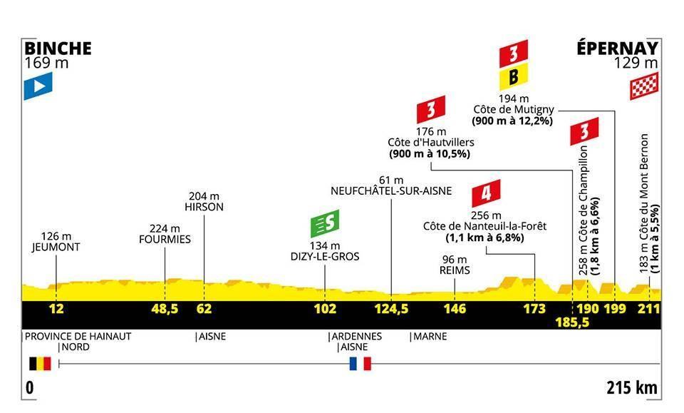 Le profil de la 3e étape du Tour de France 2019