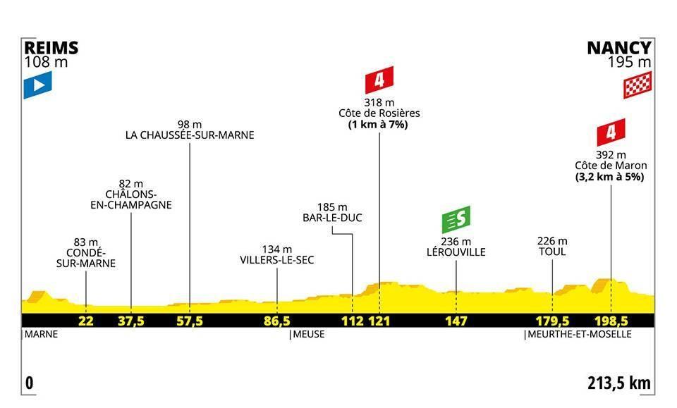 Le profil de la 4e étape du Tour de France 2019