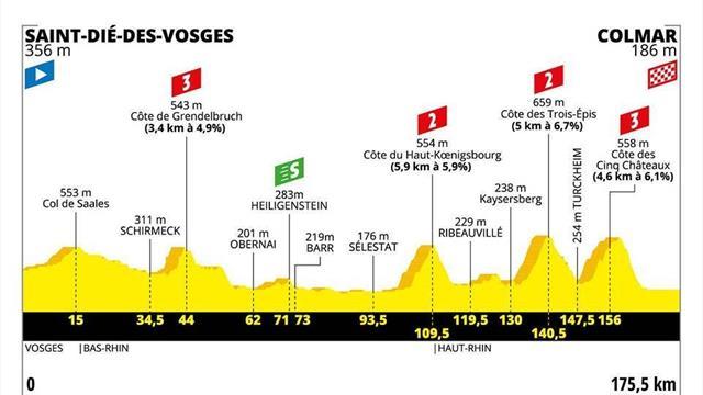 Le profil de la 5e étape : Place à la moyenne montagne et aux Vosges