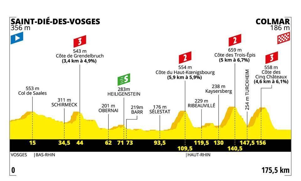 Le profil de la 5e étape du Tour de France 2019