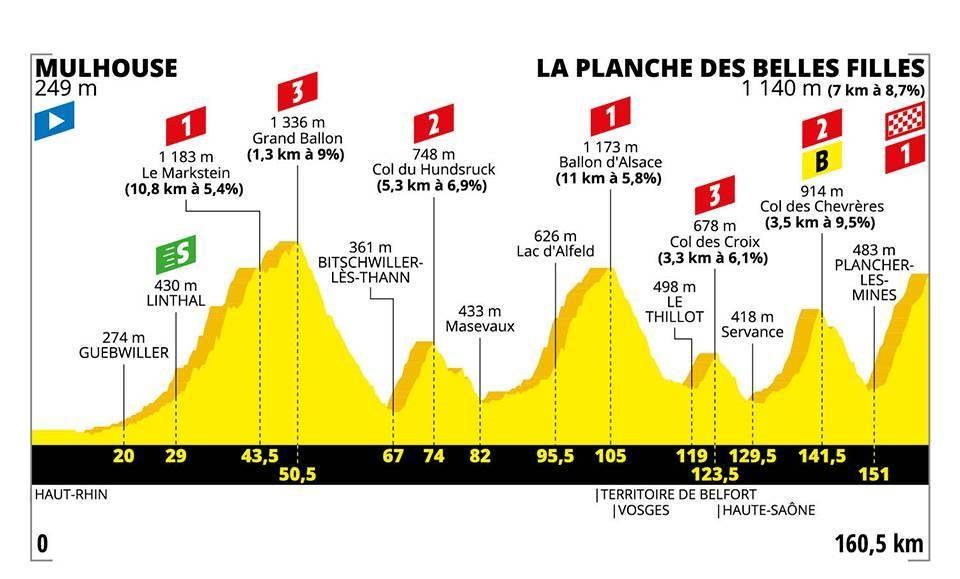 Le profil de la 6e étape du Tour de France 2019