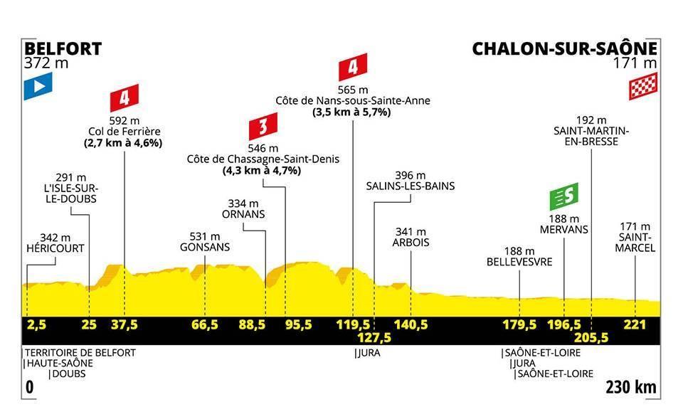 Le profil de la 7e étape du Tour de France 2019