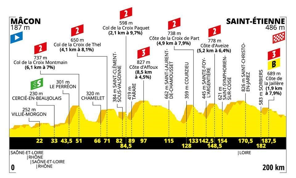 Le profil de la 8e étape du Tour de France 2019