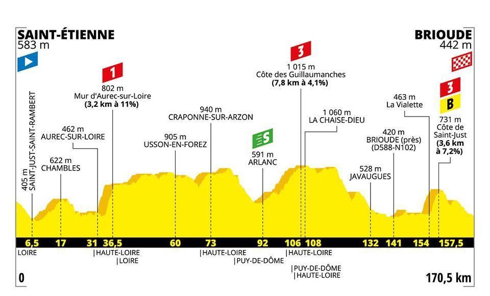Le profil de la 9e étape du Tour de France 2019