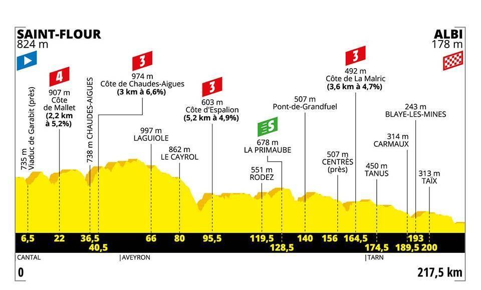 Le profil de la 10e étape du Tour de France 2019