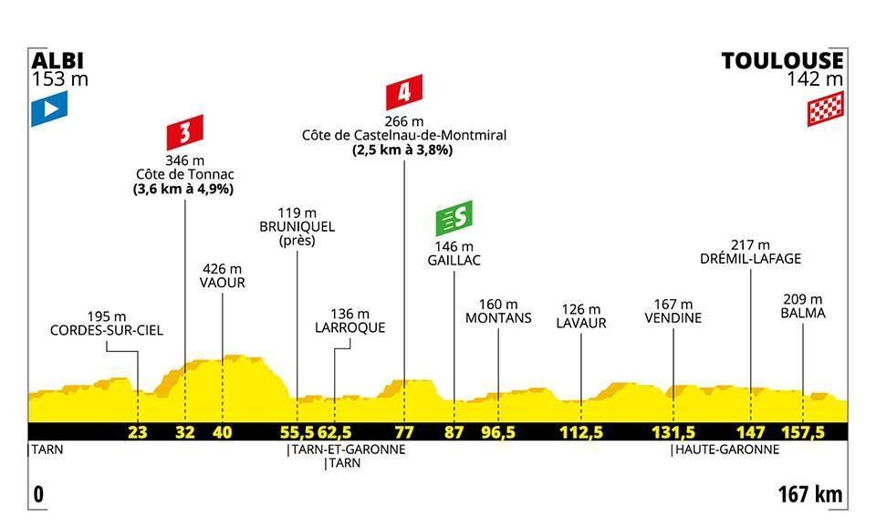 Le profil de la 11e étape du Tour de France 2019