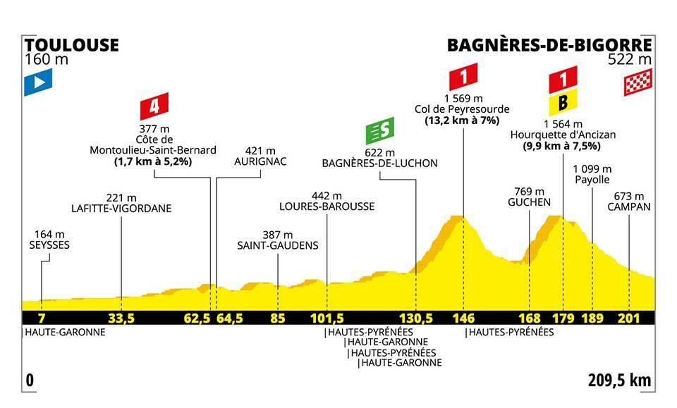 Le profil de la 12e étape du Tour de France 2019