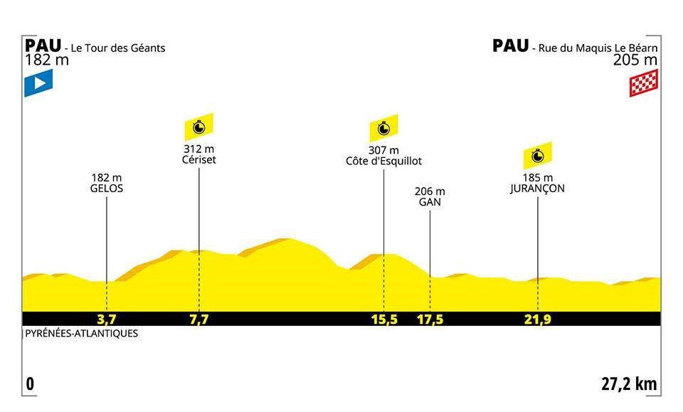 Le profil de la 13e étape du Tour de France 2019