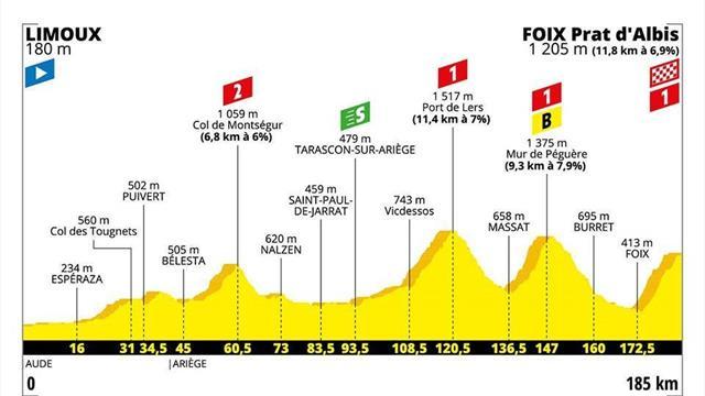 Le profil de la 15e étape : Après le classique Tourmalet, l'inédit Prat d'Albis