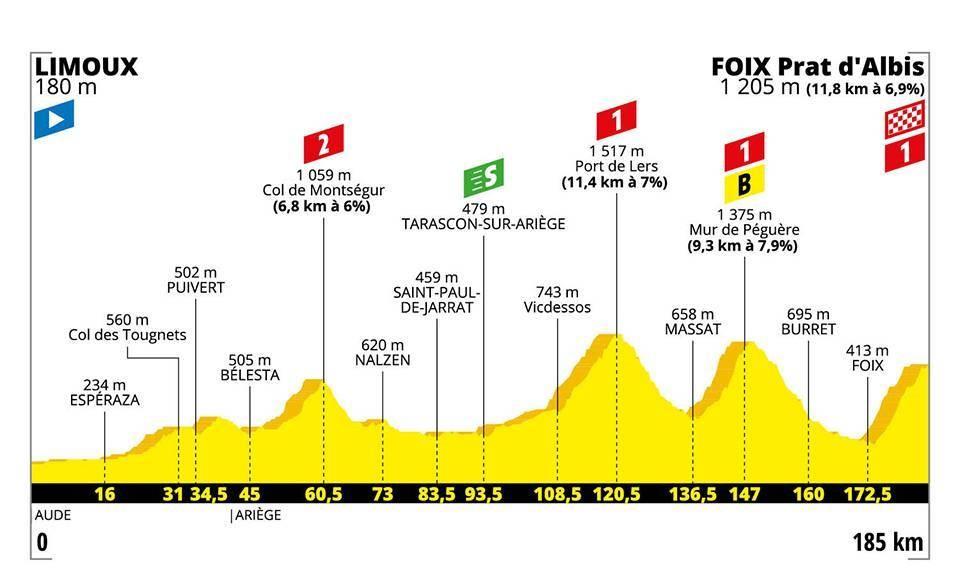 Le profil de la 15e étape du Tour de France 2019