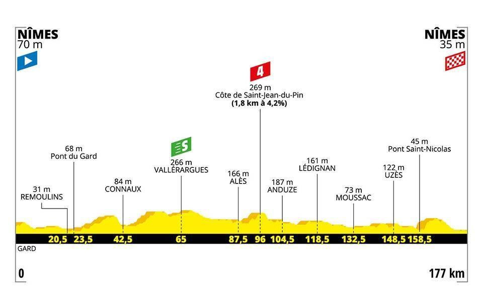 Tour de France 2019: Das Profil der 16. Etappe