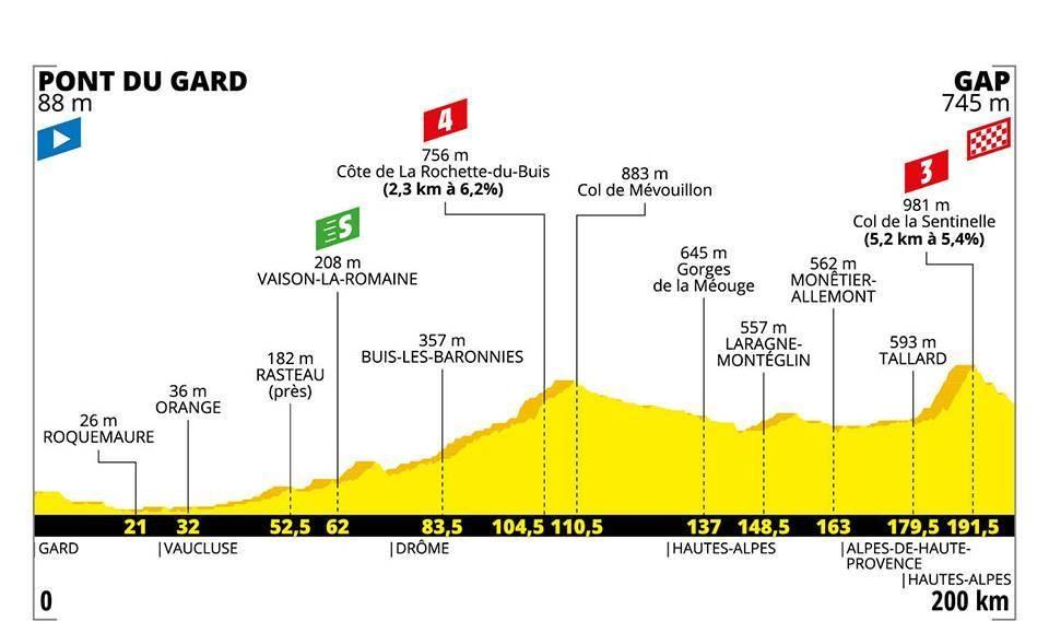 Tour de France 2019: Das Profil der 17. Etappe