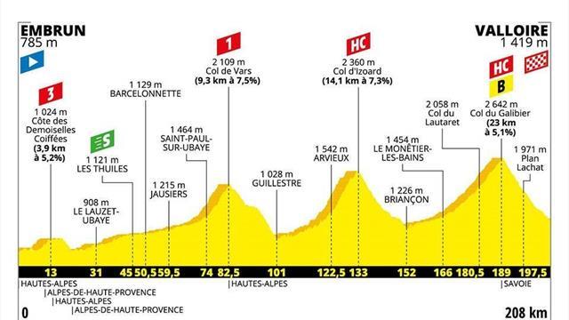 Le profil de la 18e étape : Izoard et Galibier, duo de géants pour l'étape-reine