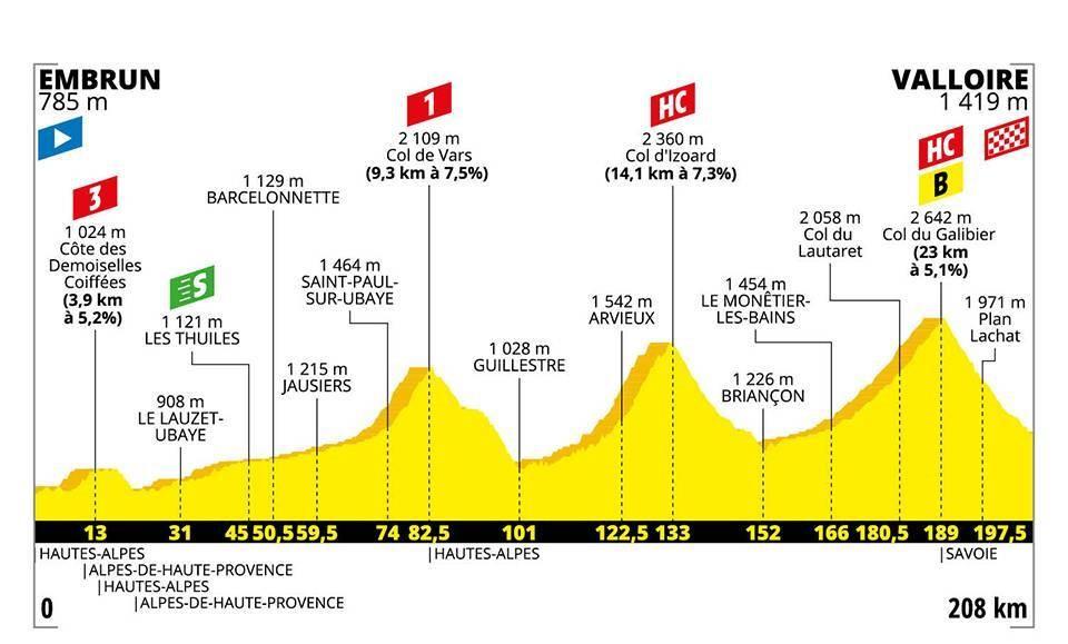 Tour de France 2019: Das Profil der 18. Etappe