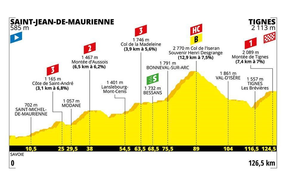 Tour de France 2019: Das Profil der 19. Etappe