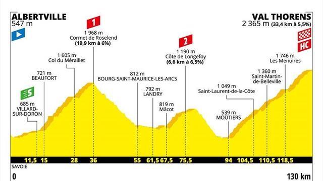 Le profil de la 20e étape : Val Thorens, apothéose hors catégorie à plus de 2300m d'altitude
