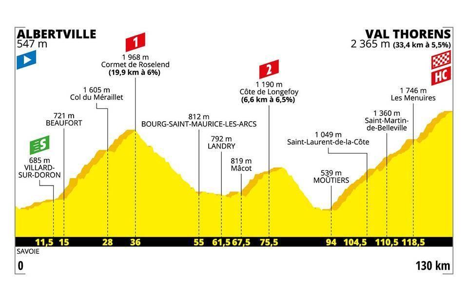 Tour de France 2019: Das Profil der 20. Etappe