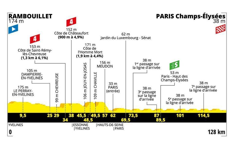 Tour de France 2019: Das Profil der 21. Etappe