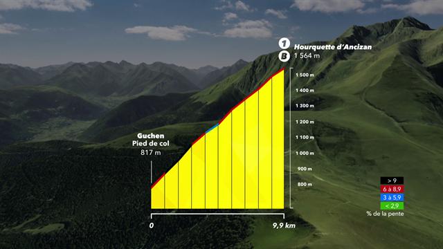 Tour de France Stage 12 profile - Toulouse - Bagneres-de-Bigorre