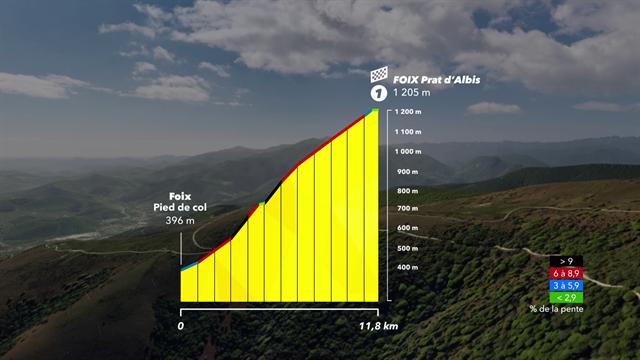 Découvrez la montée du Prat d'Albis en 3D