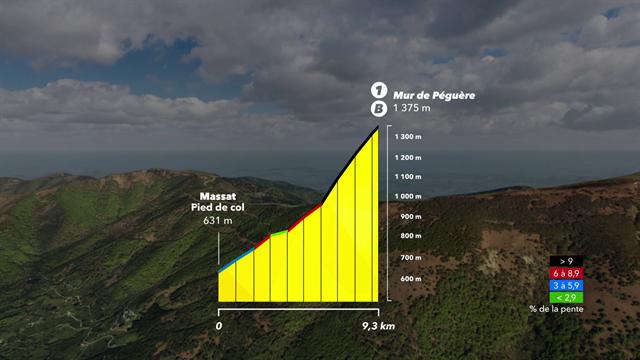 Découvrez la montée du Mur de Péguere en 3D