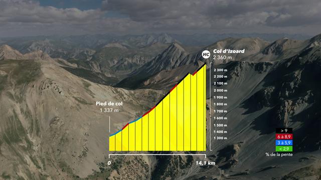 Découvrez le profil de l'Izoard en 3D