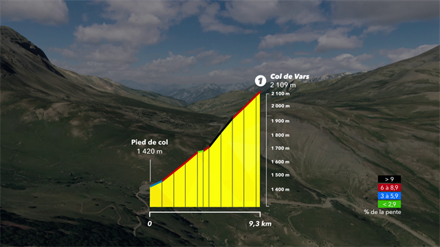 Der erste Berg der Königsetappe in der 3D-Animation