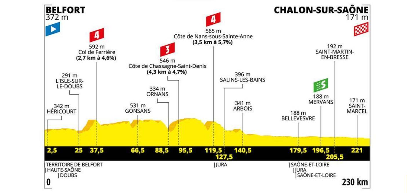 Stage 7 profile, Tour de France 2019