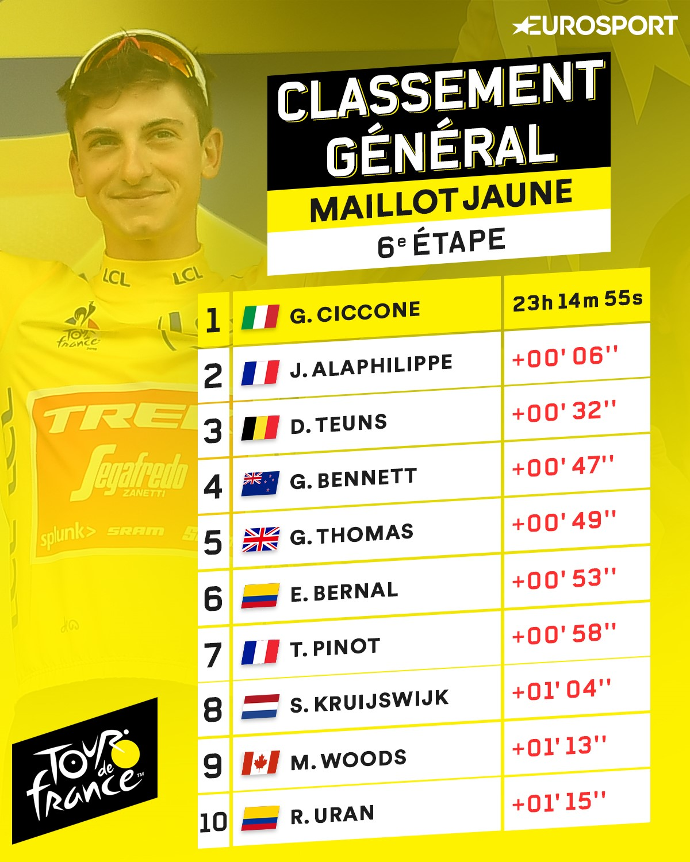 Le classement général du Tour de France 2019 après la 6e étape